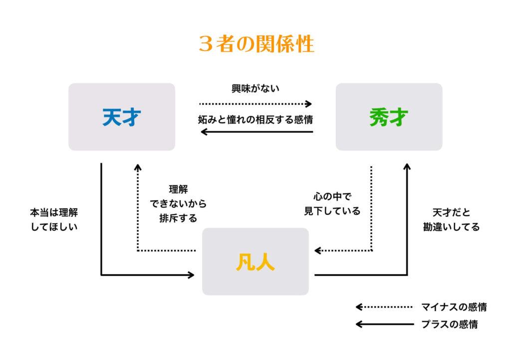 「天才・秀才・凡人」の関係性を表す図
