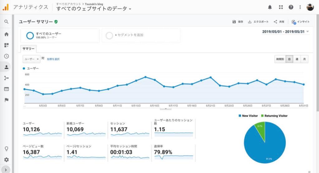 ブログ5ヵ月目の収益
