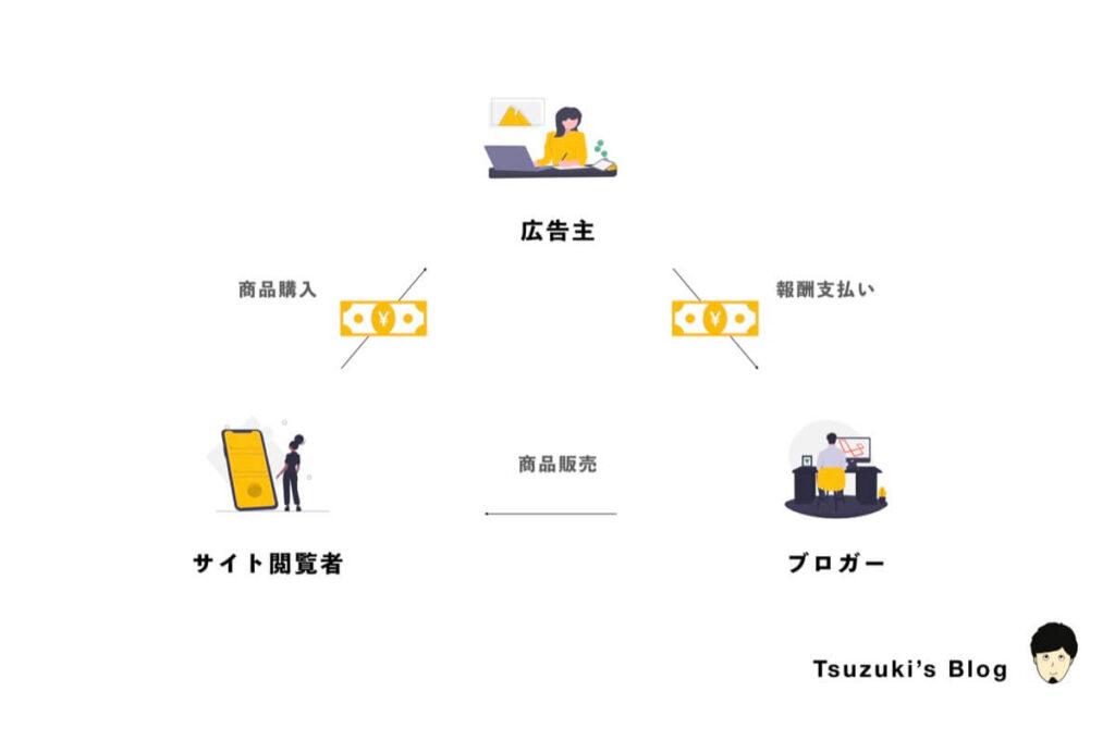 ブログの広告モデルのイメージ