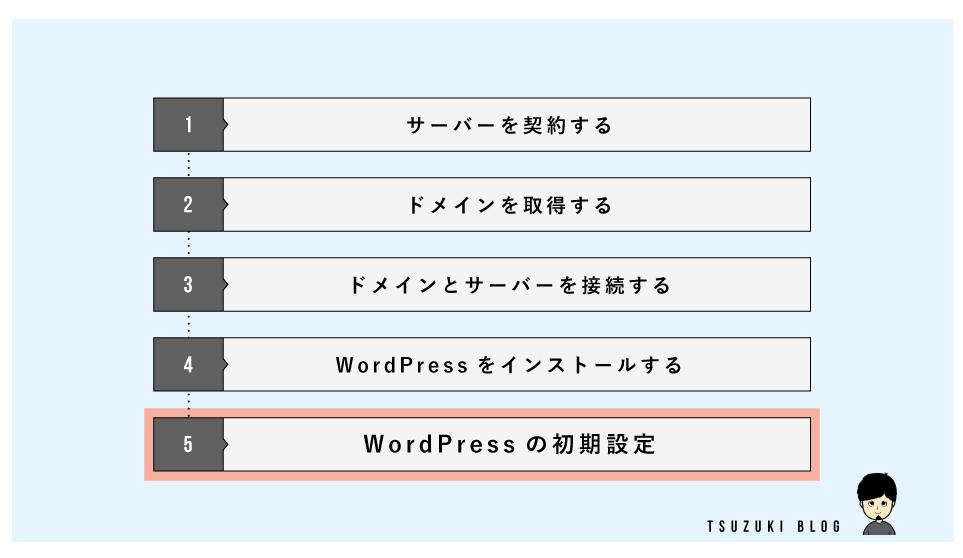 始め方の手順⑤:WordPressの初期設定