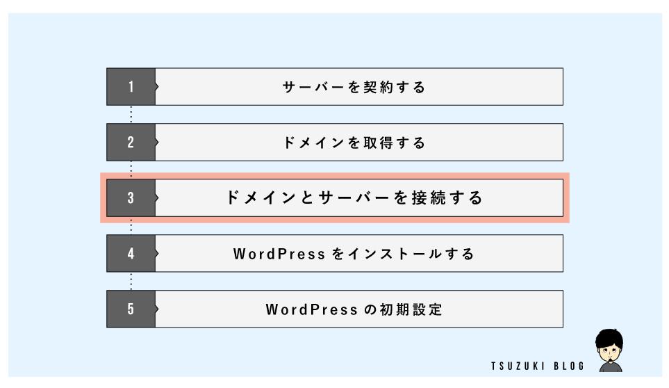 始め方の手順③:ドメインとサーバーを接続する【+独自SSL設定】