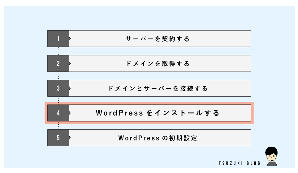始め方の手順④:WordPressをインストールする