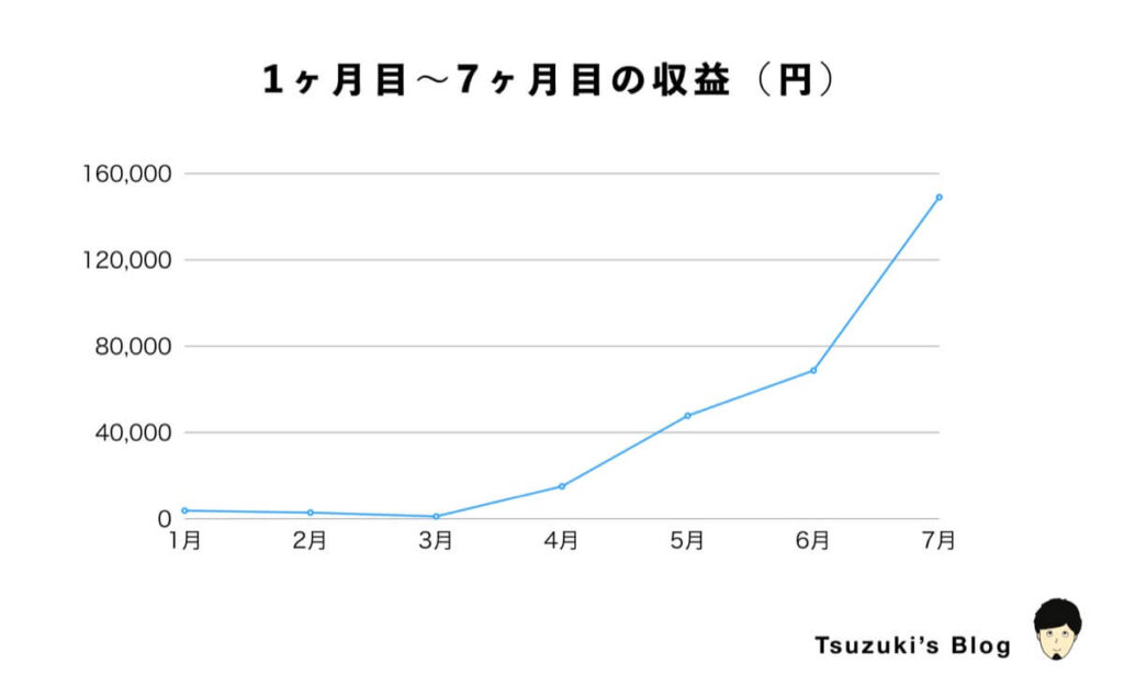 1ヶ月目〜7ヶ月目の収益(円)