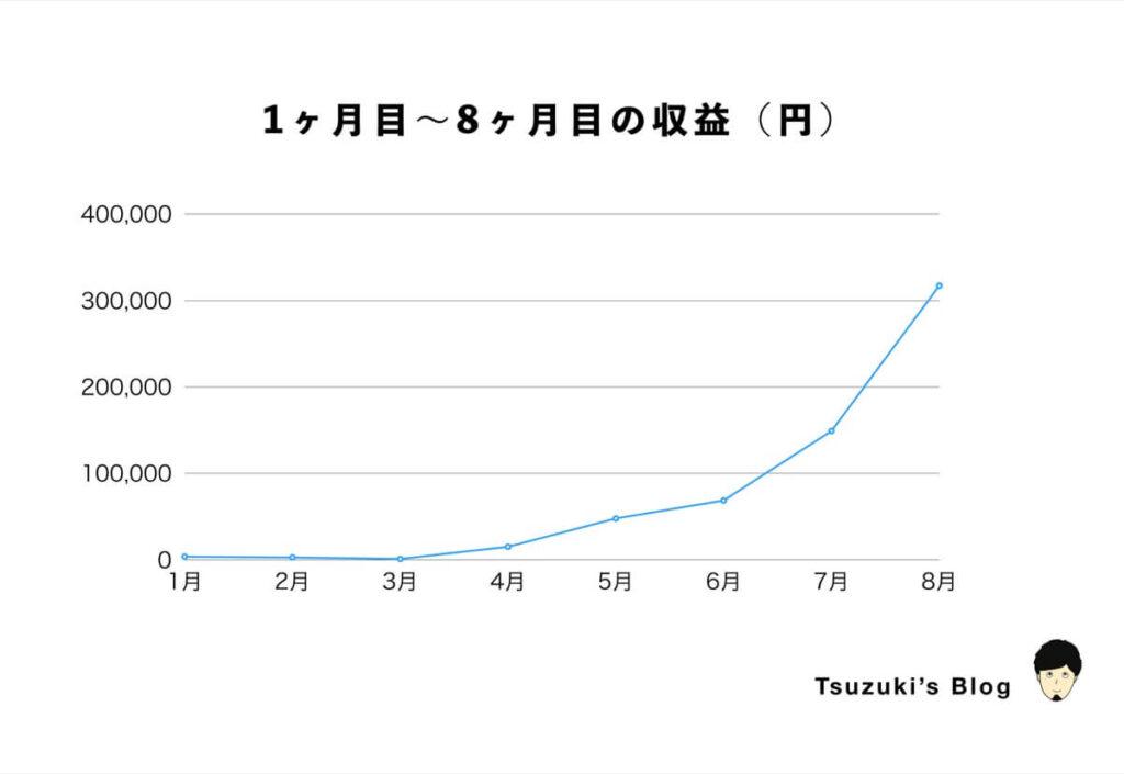 1ヶ月目〜8ヶ月目の収益(円)