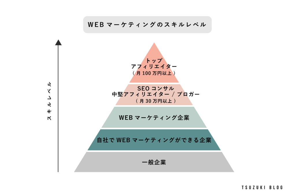 Webマーケティングのスキルレベル