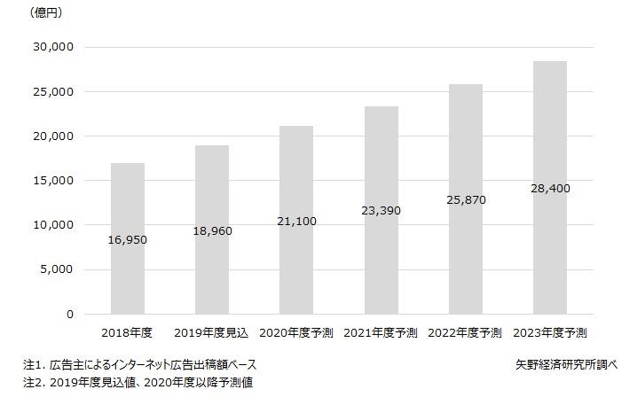 出典:株式会社矢野経済研究所