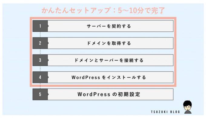始め方の手順①:WordPressかんたんセットアップを行う