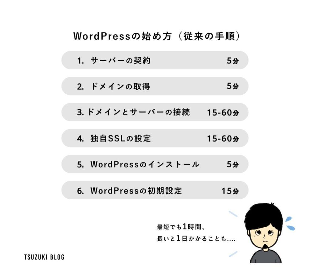 WordPressの始め方(従来)