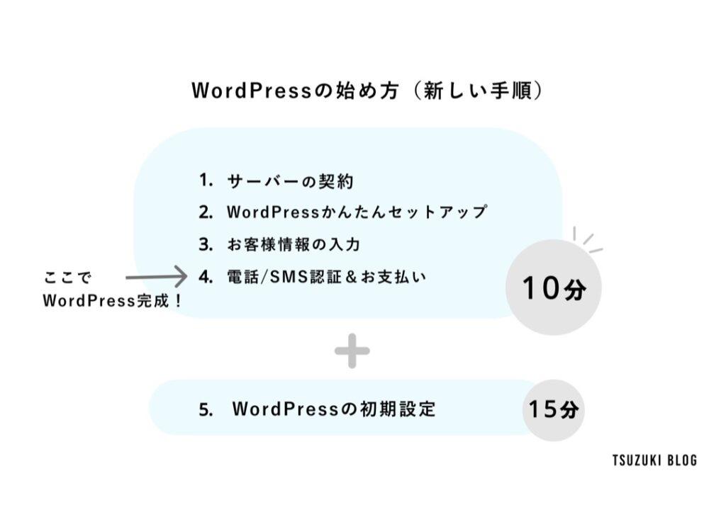 WordPressの始め方(新しい手順)