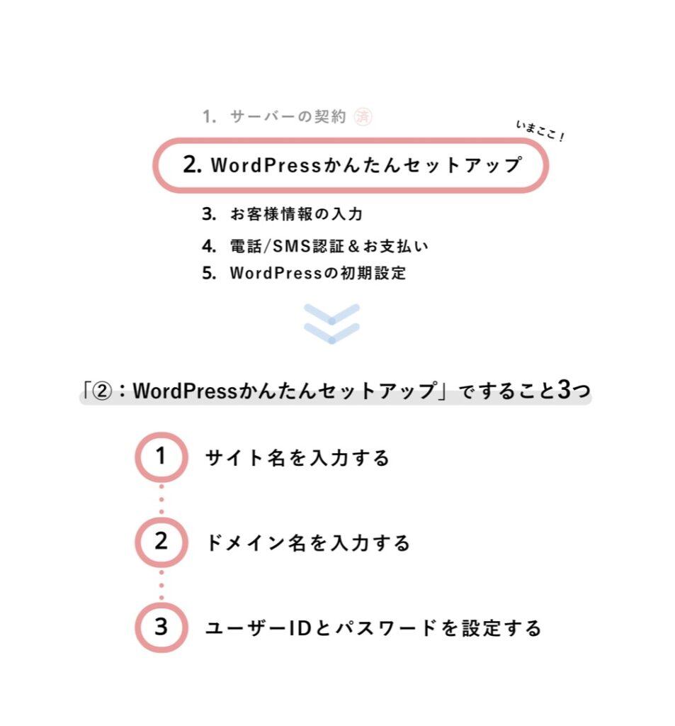 WordPressの始め方手順②:WordPressかんたんセットアップ